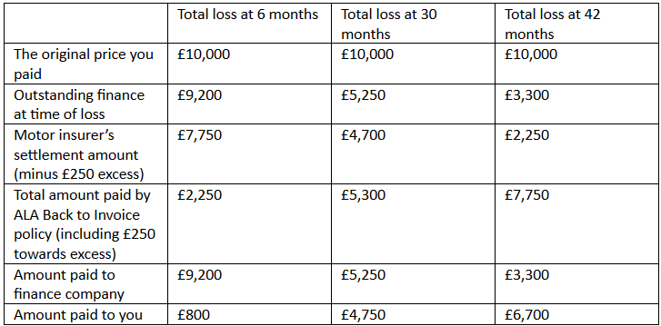 Gap insurance chart that outlines return to invoice costs